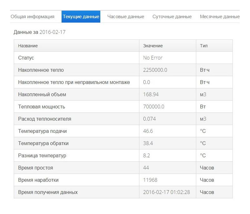 Текущие показания - Интерфейс программы онлайн доступа