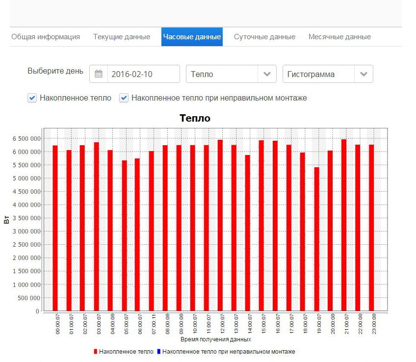 Часовые показания - Интерфейс программы онлайн доступа