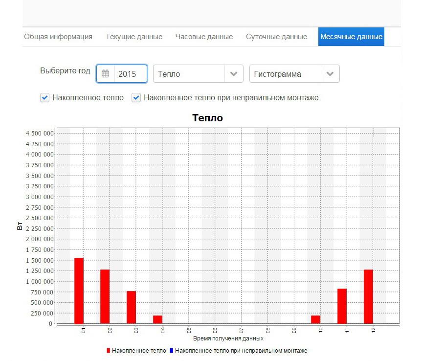 Месячные данные - Интерфейс программы онлайн доступа