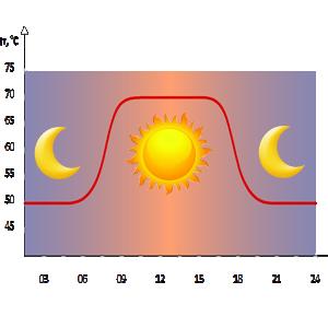 Сокращение платы за отопление от снижения температуры в нерабочее время