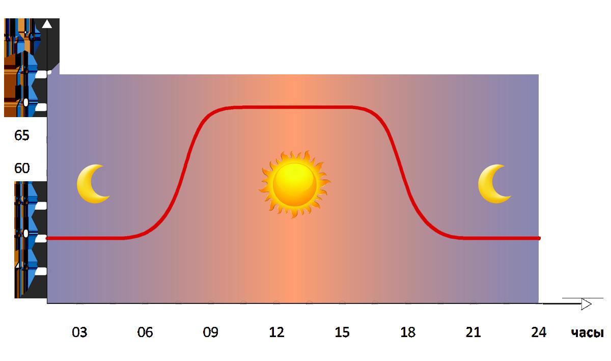 Тепловой пункт снижает потребление тепла зданием ночью и на выходные