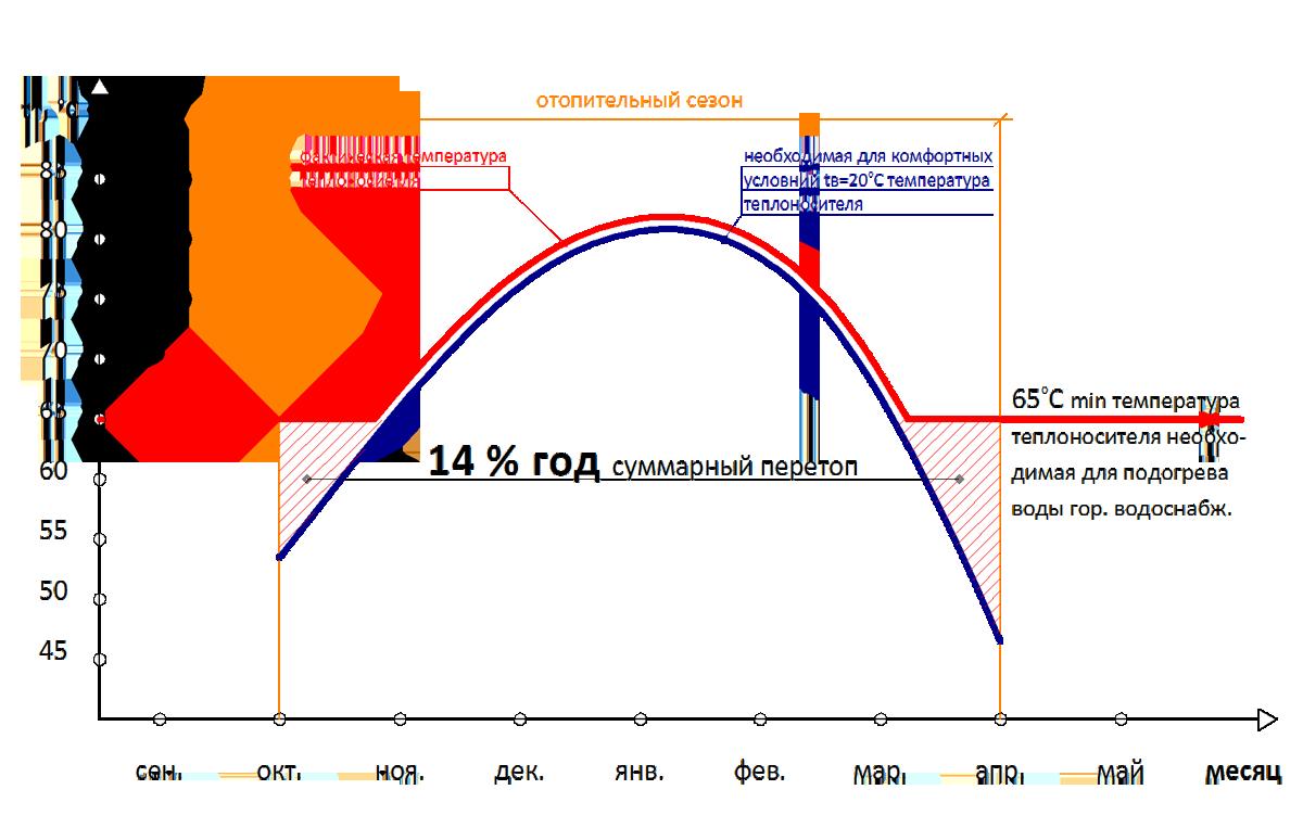 Тепловой пункт исключает перетопы в тёплые дни отопительного периода