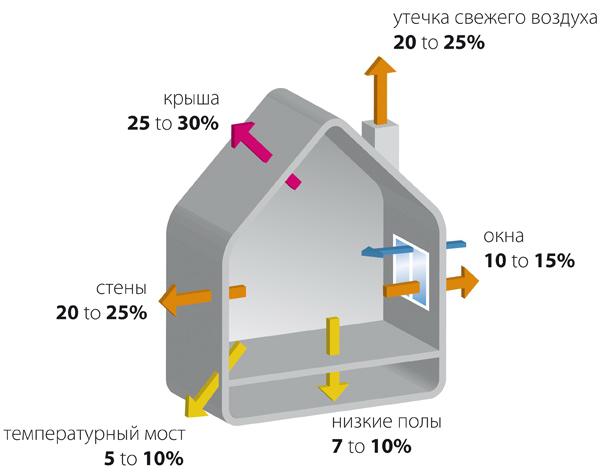 Составляющие тепловой нагрузки помещения